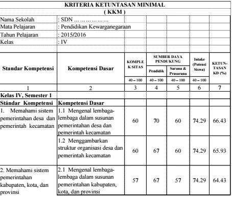 Download KKM (Kriteria Ketuntasan Minimal) SD Kelas 4, 5 dan 6