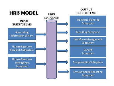 Project Of Human Resources Information System