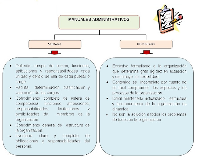 ventaja y desventaja de los manuales administrativos