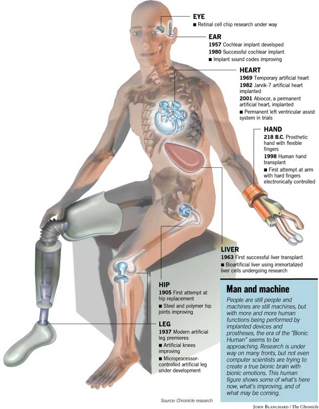 Human Bionic Body Parts