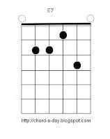 E7 Guitar Chord Box