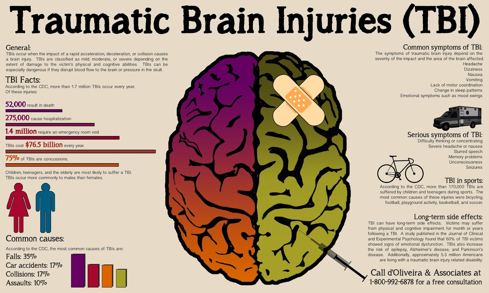the causes and common types of traumatic brain injuries What are common causes of vision problems after tbi what kinds of  professionals can i consult with and what kinds of treatment are available.