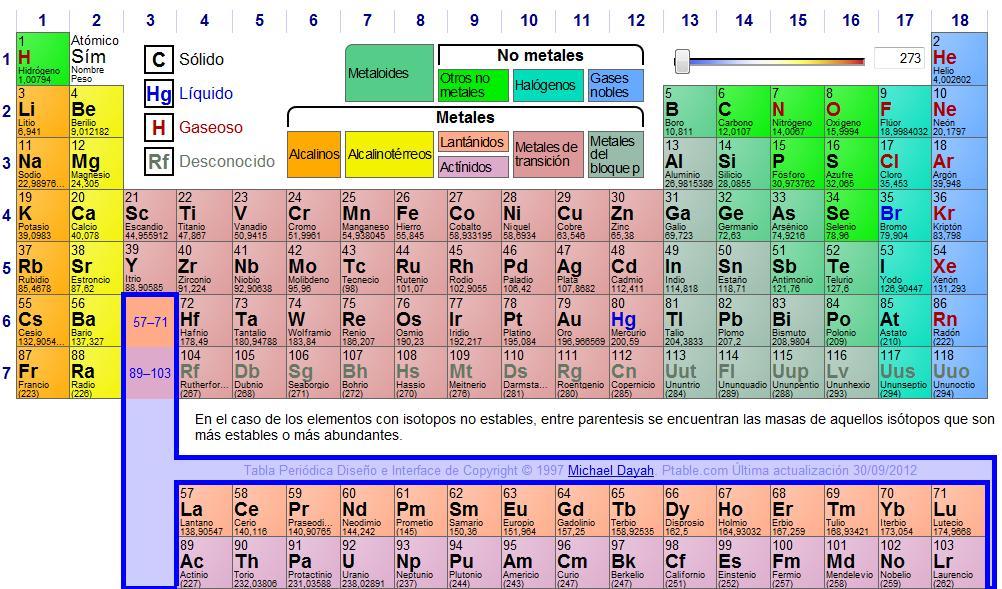 Buceando en la ciencia tabla peridica de los elementos la tabla peridica de los elementos clasifica organiza y distribuye los distintos elementos qumicos conforme a sus propiedades y caractersticas urtaz Image collections