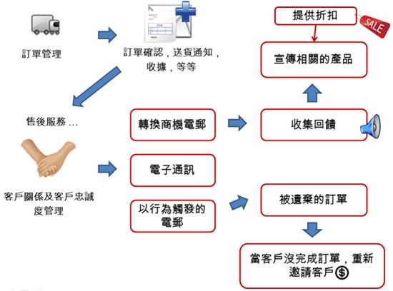 電郵推廣如何從電子商貿轉換商機?