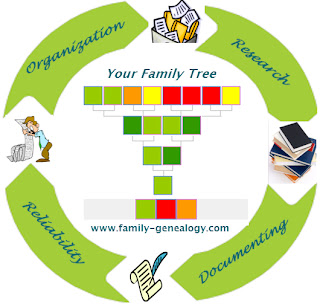 http://www.family-genealogy.com