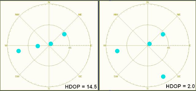 Esempi HPDOP satelliti GPS