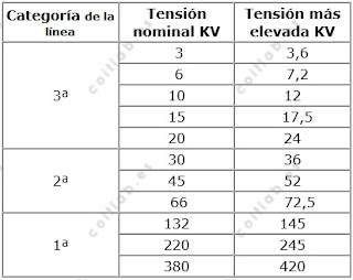Reglamento Técnico de Líneas Eléctricas Aérea de Alta Tensión