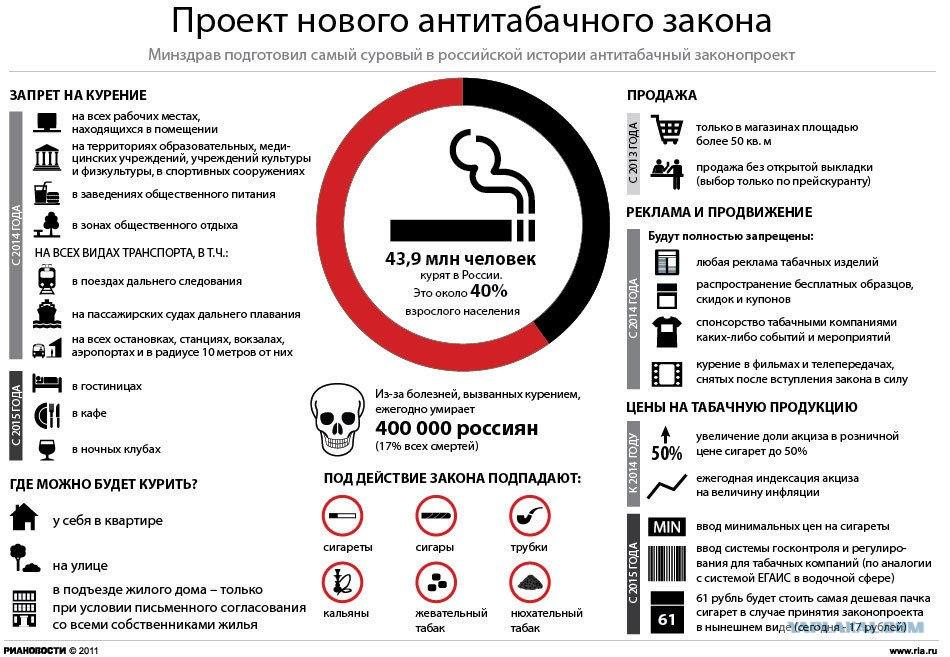 закон против табакокурения плакат