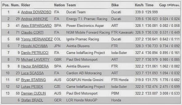 Hasil Kualifikasi Q1 MotoGP Phillip Island Australia 2013
