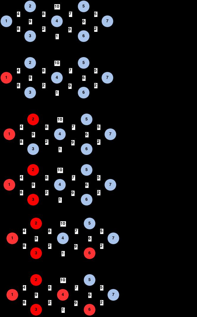 minimum spanning tree using prim's algorithm
