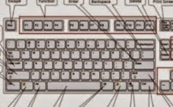 Δείτε τα ΚΟΛΠΑ του πληκτρολογίου σας…είναι όλα πέρα για πέρα χρήσιμα!