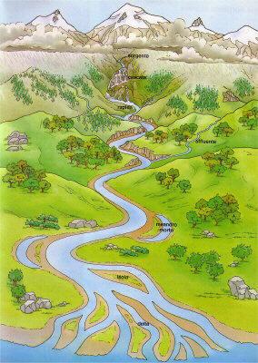 Faceschool il fiume - Letto di un fiume ...