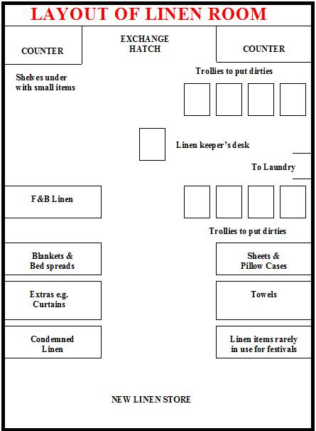 Hotel management accommodation operation unit iv for Hotel laundry room layout