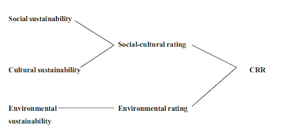 Corporate Responsibility Rating