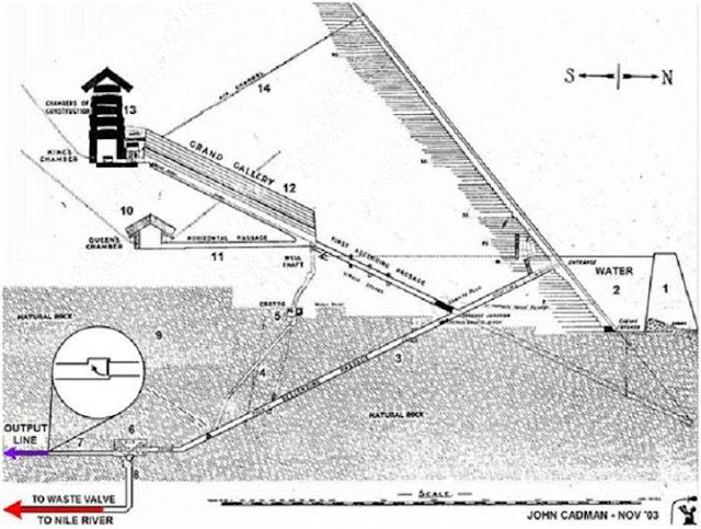 شرح مبسط لاستخدام الشنابر الاساسية تحت الهرم الاكبر باستجلاب المياه كمضخات وضرمبات مياه