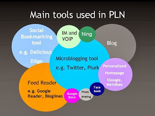 main tools use in PLN