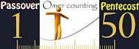 Make it Count: Sefirat HaOmer
