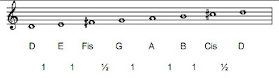 D Major Scale
