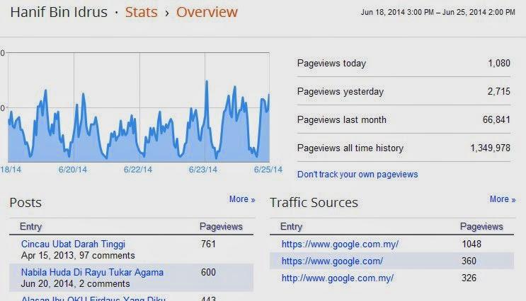 Hanif Idrus PR, Alexa, Loading Time Dan Google +.