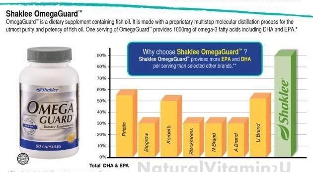 perbezaan shaklee omegaguard minyak ikan omega-3