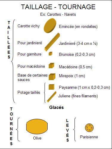 Direccion de cocina m perez trujillo tipos de corte en for Procesos de preelaboracion y conservacion en cocina pdf