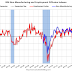 ISM Non-Manufacturing Index decreased to 55.7% in May