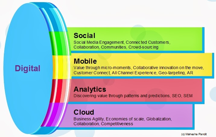 Social, Mobile, Analytics, Cloud (SMAC)