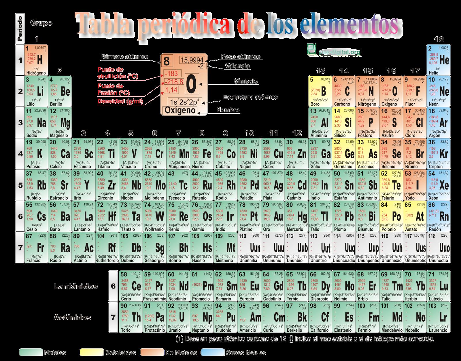 Fisica y quimica en san isidro tabla peridica de los elementos i parte clickea sobre la imagen con el botn derecho y podes guardar la tabla peridica de los elementos para luego imprimirla urtaz Gallery