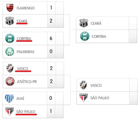 Previsões do Pai, Previsões, pai mozenfim, painho, Previsões para a Copa do Brasil