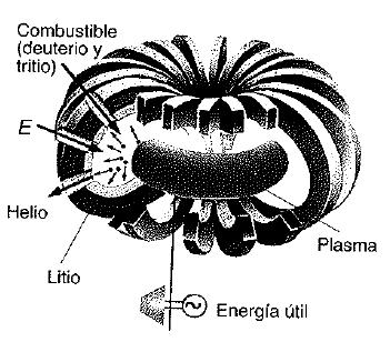 Fusion nuclear 3
