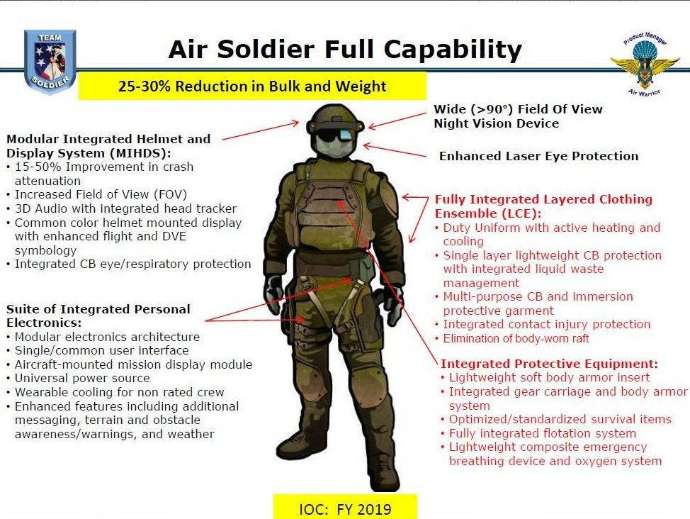 us army air soldier system defense for security