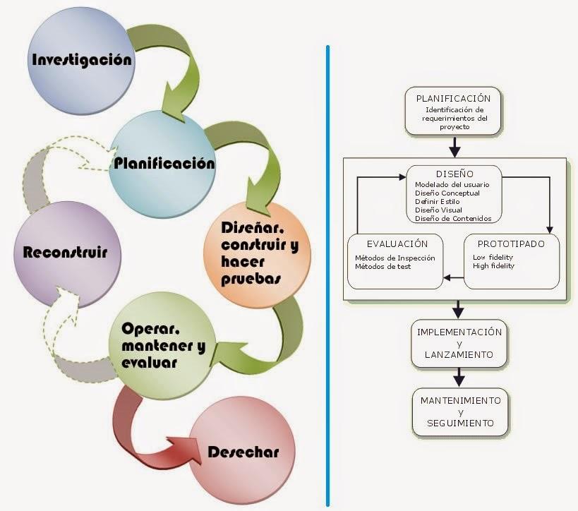 etapas-construccion-sitio-web
