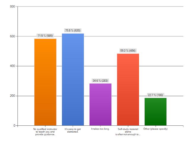 Bar Chart - self-study vs. classroom learning
