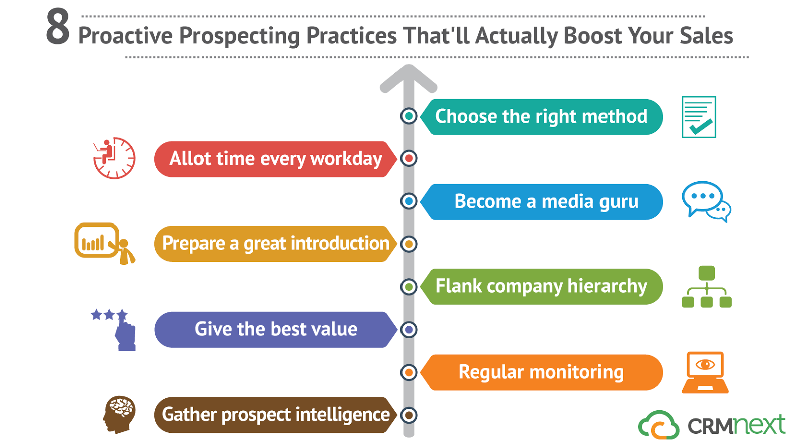 8 Proactive Prospecting Practices That'll Actually Boost Your Sales