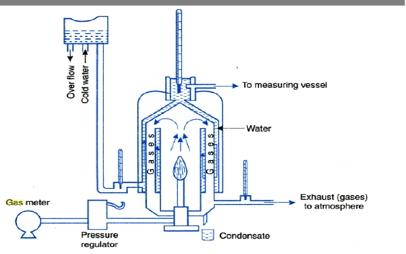 Engineering Chemistry Junkers Calorimeter New Syllabus Wef 2014