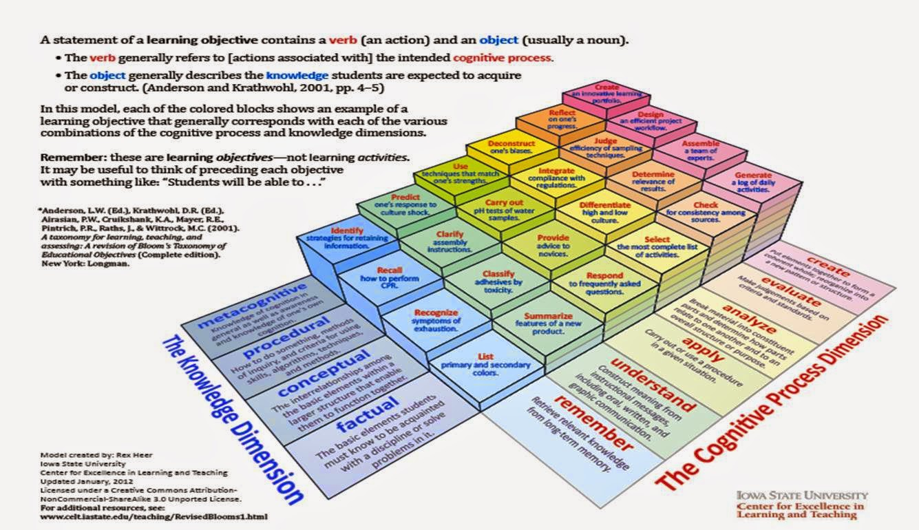 http://www.celt.iastate.edu/teaching-resources/effective-practice/revised-blooms-taxonomy/
