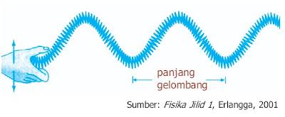 gelombang transversal slinki
