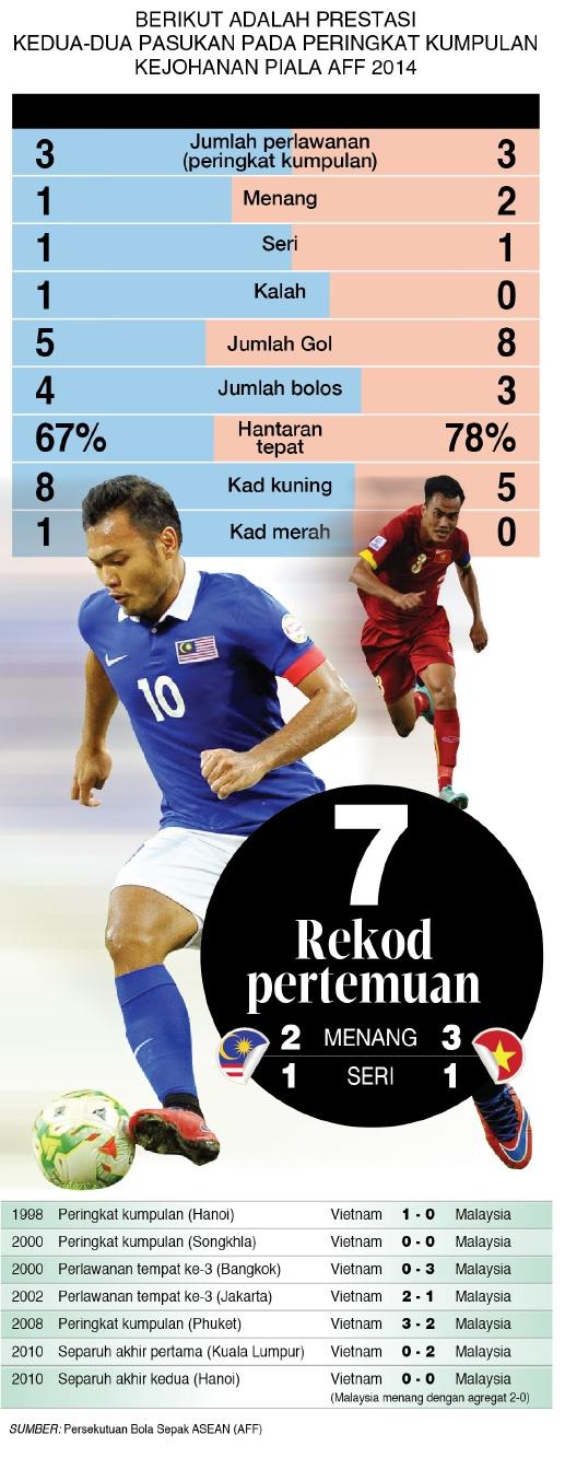 Malaysia Atau Vietnam Bakal Ke Pusingan Akhir Piala AFF ?