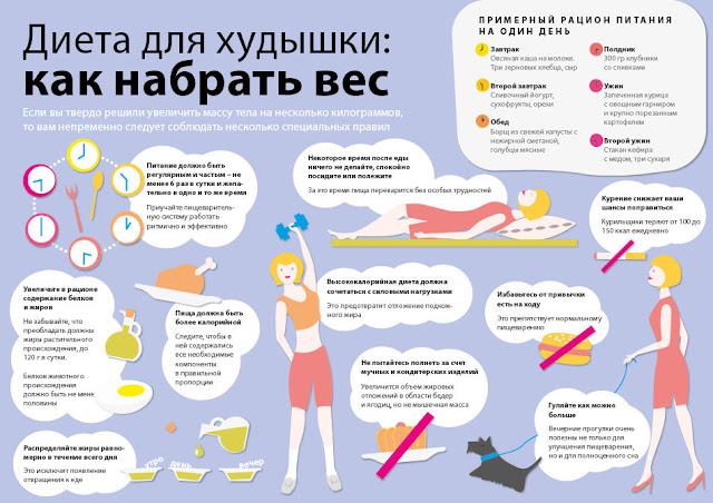Способы набора веса