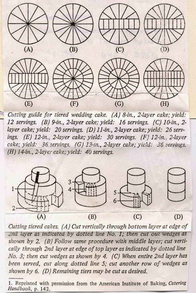 Guía para cortar pasteles de varios pisos.