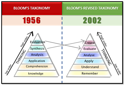 the revised blooms taxonomy tool Bloom's taxonomyfor writing measurable objectives and creating appropriate assessments.