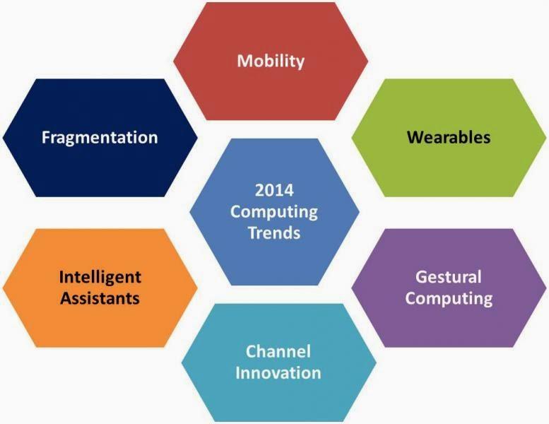 Вычислительные технологии, тренды 2014 года
