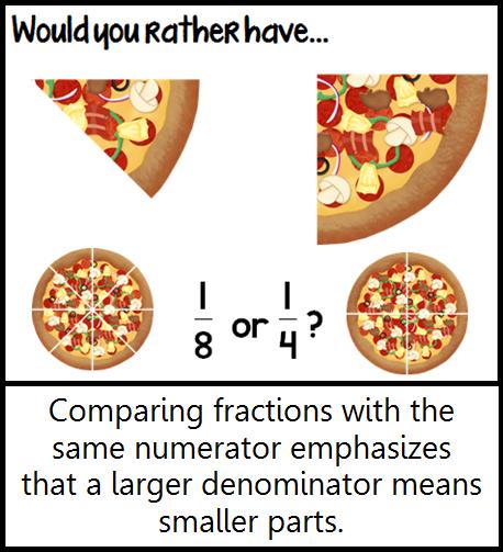 Math Coach's Corner: Fly on the Math Teacher's Wall: Fractions