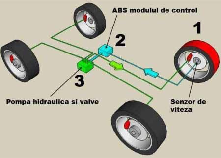 Componentele sistemului ABS