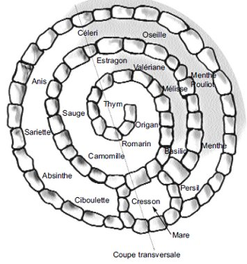 breuillet nature spirale aromatique. Black Bedroom Furniture Sets. Home Design Ideas