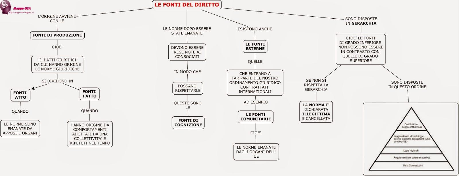 mappe schema dsa diritto fonti