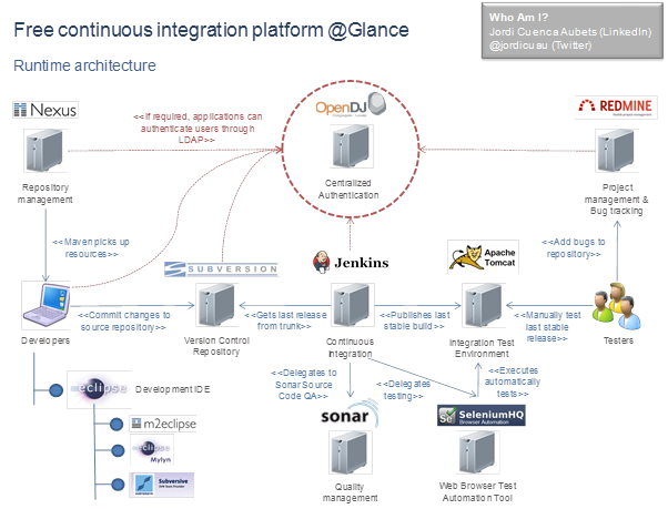 Free Continuous Integration Platform at a Glance | TheNEXUS