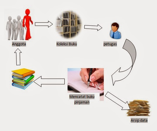 Karnis blog perancangan sistem peminjaman buku di perpustakaan dalam hal pencatatan peminjaman buku masih banyak kendala seperti lambannya kinerja yang mengakibatkan antrian dikarenakan masih bersifat manual atau masih ccuart Gallery