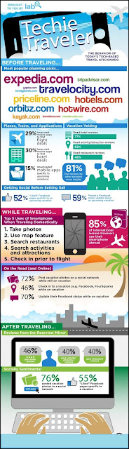 More than 85 percent of travelers use their smartphones while on vacation