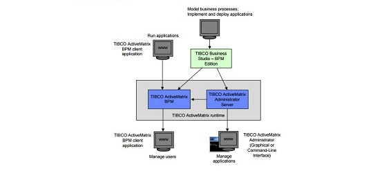 TIBCO AMX BPM Applications